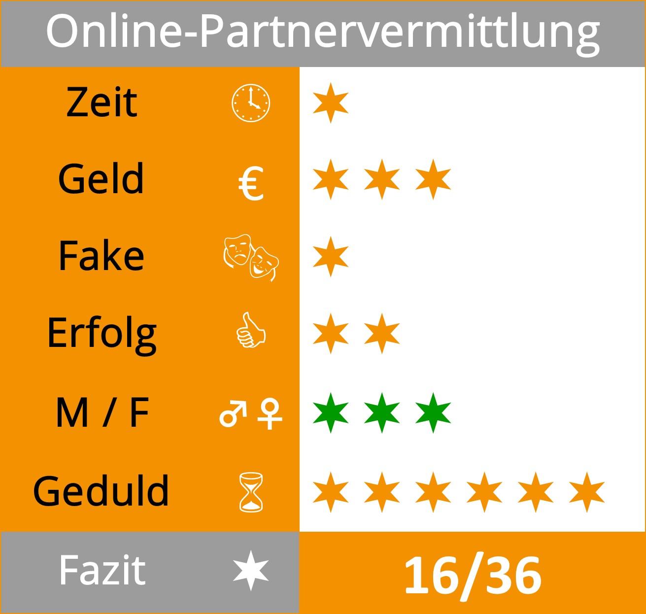 Software für online partnervermittlung Sparkassen-Onlinekredit ➔ schnell und einfach online beantragen